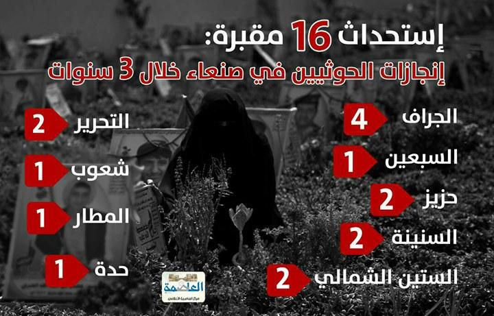 Photo of مركز إعلامي يرصد إنشاء الحوثيين «16» مقبرة في العاصمة صنعاء