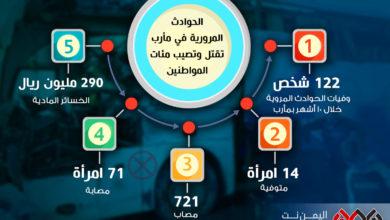 Photo of وفاة 120 يمنياً بحوادث مرورية في مأرب خلال 2019 (انفوجرافيك)