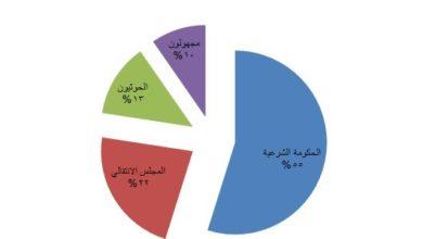 Photo of نقابة الصحفيين ترصد 31 انتهاك للحريات الاعلامية خلال الربع الأول من العام الجاري