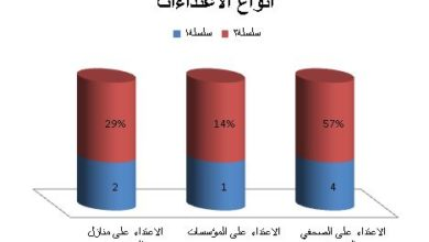 Photo of نقابة الصحفيين اليمنيين ترصد 66 انتهاك للحريات الإعلامية خلال ستة أشهر