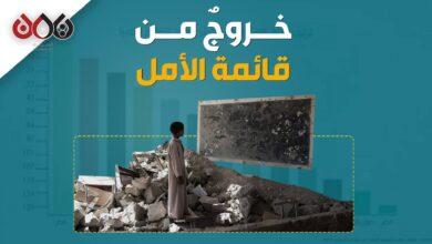 Photo of ما الذي يعنيه خروج اليمن من قائمة التصنيف العالمي لجودة التعليم؟! (فيديوجرافيك)